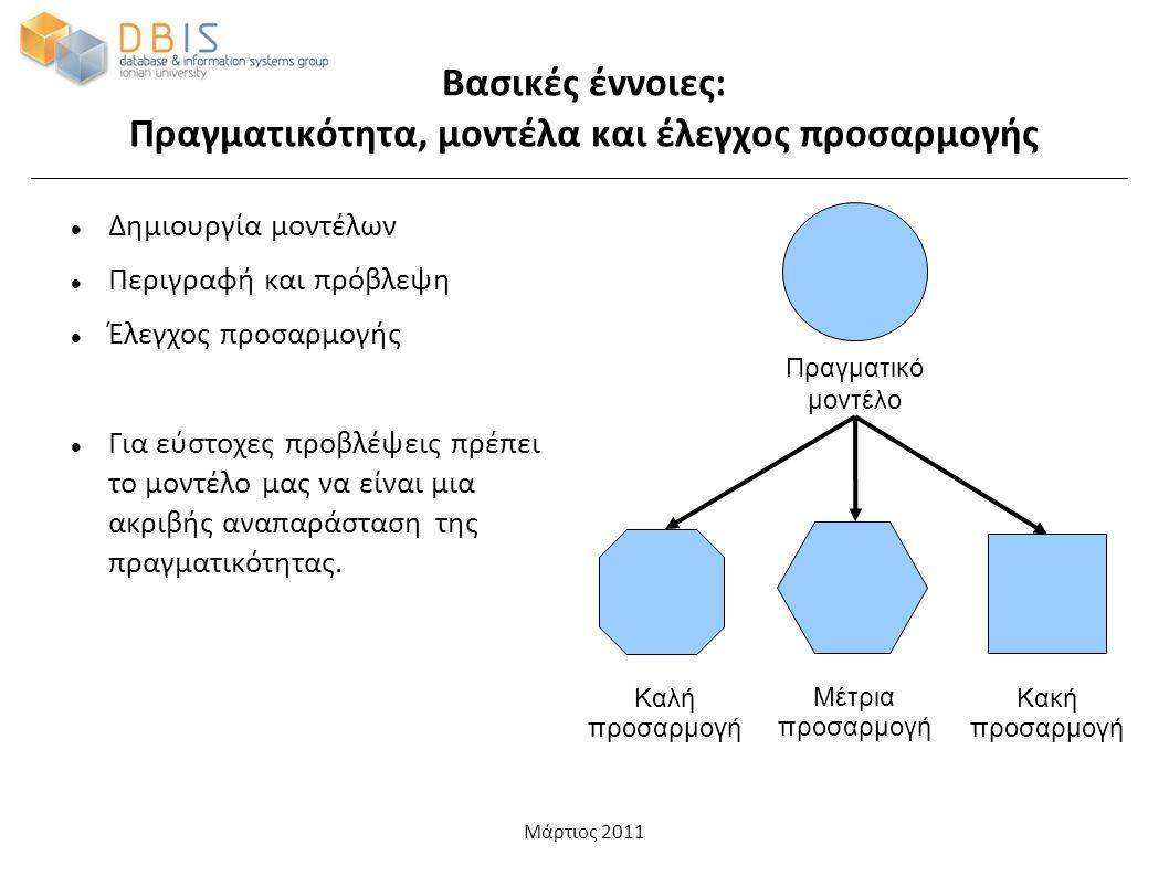 Μάρτιος 2011 Βασικές έννοιες: Πληθυσμός και δείγματα Πληθυσμός (population) Δείγμα (sample) Σφάλμα δειγματοληψίας (standard error, SE) Κατανομή μέσων τιμών δειγματοληψίας (sampling distribution) Εκτίμηση του SE από το δείγμα (SE= s/sqrt(N)) Γενίκευση συμπερασμάτων στον πληθυσμό