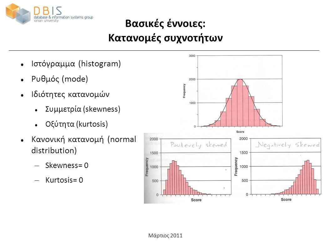 Μάρτιος 2011 Βασικές έννοιες: Κατανομές συχνοτήτων Ιστόγραμμα (histogram) Ρυθμός (mode) Ιδιότητες κατανομών Συμμετρία (skewness) Οξύτητα (kurtosis) Κανονική κατανομή (normal distribution) – Skewness= 0 – Kurtosis= 0