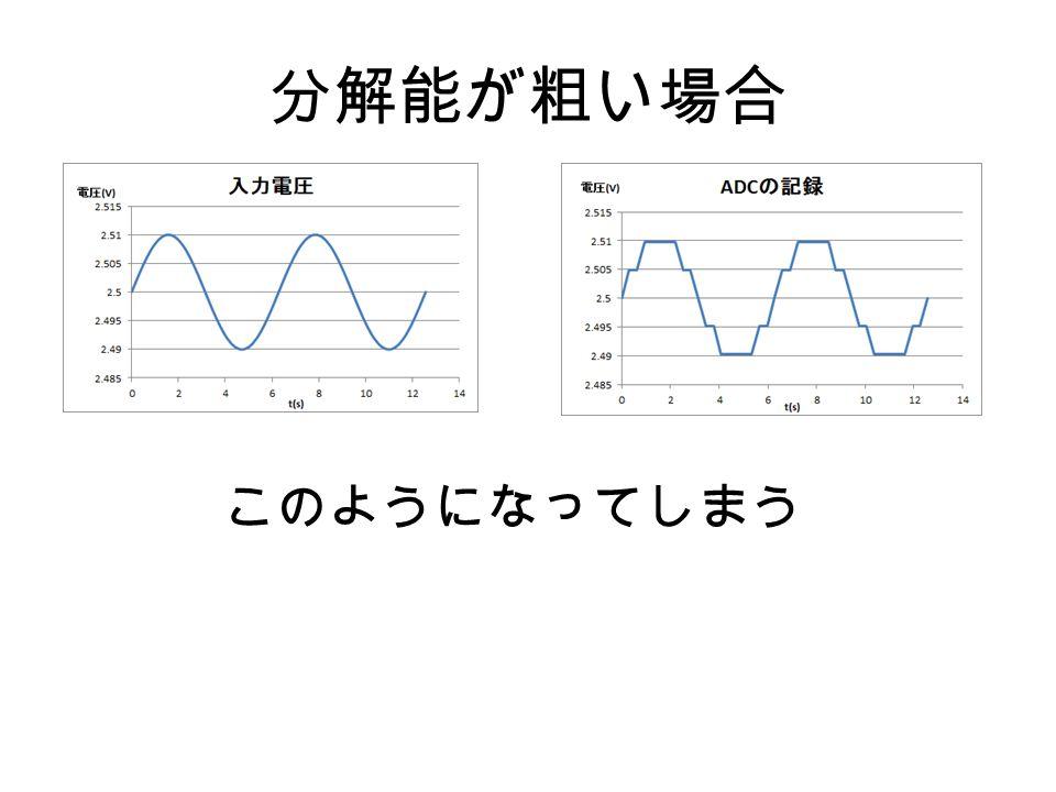 10 ビットの分解能 0 V =0から5 V =1023と対応づけて、 1024 段階でデータを取る 区別できる最小の電圧 5 V÷1023 = 4.89×10 -3 V = 4.89mV 脳波: 20μV - 70μV 脳波をそのまま AD 変換器に入れても波形 が取れない