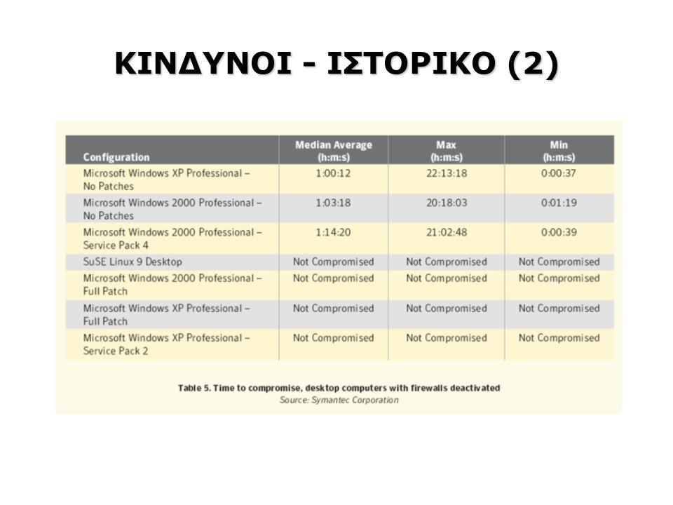 ΚΙΝΔΥΝΟΙ - ΙΣΤΟΡΙΚΟ (2)