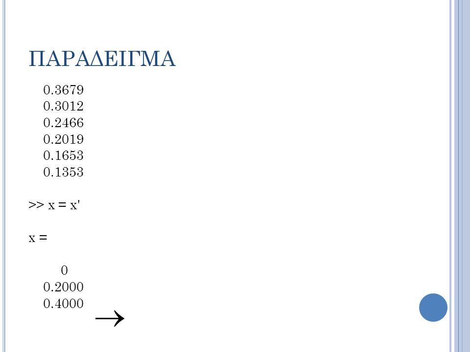 ΠΑΡΑΔΕΙΓΜΑ 0.3679 0.3012 0.2466 0.2019 0.1653 0.1353 >> x = x x = 0 0.2000 0.4000