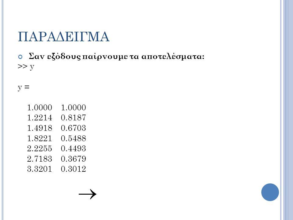 ΠΑΡΑΔΕΙΓΜΑ Σαν εξόδους παίρνουμε τα αποτελέσματα: >> y y = 1.0000 1.0000 1.2214 0.8187 1.4918 0.6703 1.8221 0.5488 2.2255 0.4493 2.7183 0.3679 3.3201 0.3012