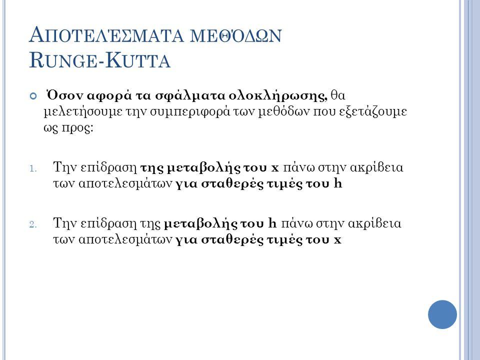 Α ΠΟΤΕΛΈΣΜΑΤΑ ΜΕΘΌΔΩΝ R UNGE -K UTTA Όσον αφορά τα σφάλματα ολοκλήρωσης, θα μελετήσουμε την συμπεριφορά των μεθόδων που εξετάζουμε ως προς: 1.