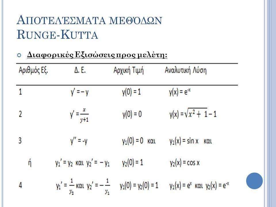 Α ΠΟΤΕΛΈΣΜΑΤΑ ΜΕΘΌΔΩΝ R UNGE -K UTTA Διαφορικές Εξισώσεις προς μελέτη: