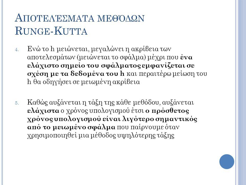 Α ΠΟΤΕΛΈΣΜΑΤΑ ΜΕΘΌΔΩΝ R UNGE -K UTTA 4.
