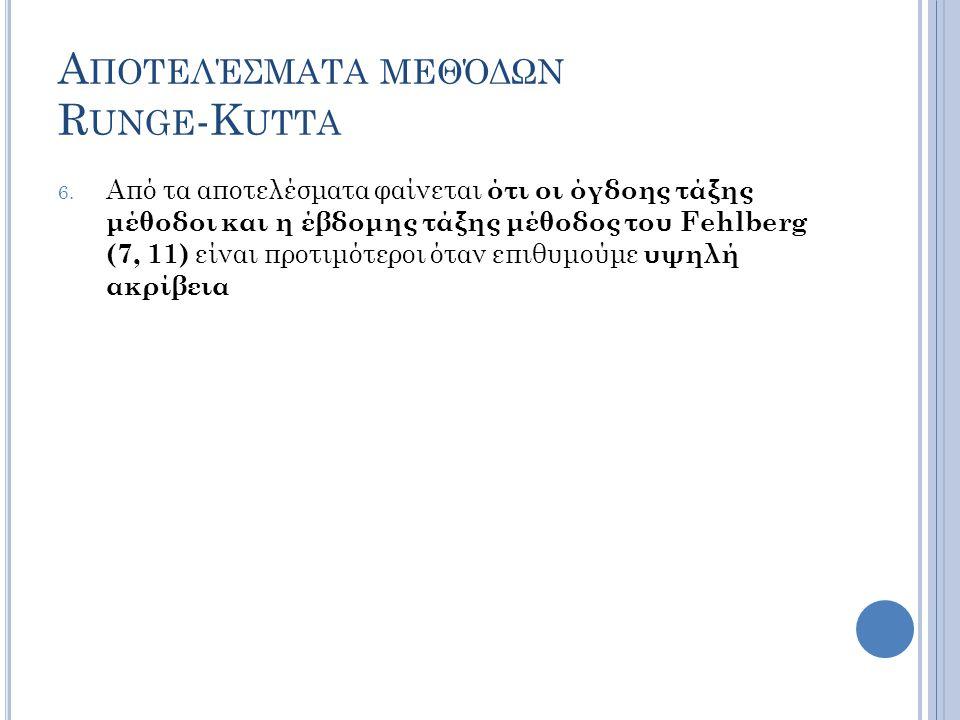 Α ΠΟΤΕΛΈΣΜΑΤΑ ΜΕΘΌΔΩΝ R UNGE -K UTTA 6.