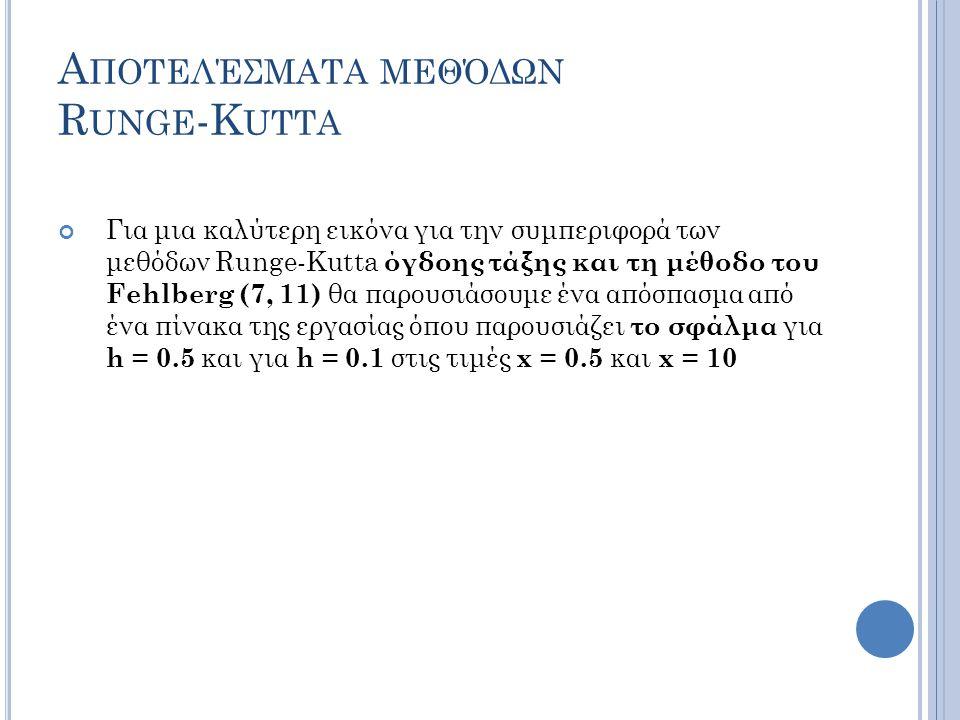 Α ΠΟΤΕΛΈΣΜΑΤΑ ΜΕΘΌΔΩΝ R UNGE -K UTTA Για μια καλύτερη εικόνα για την συμπεριφορά των μεθόδων Runge-Kutta όγδοης τάξης και τη μέθοδο του Fehlberg (7, 11) θα παρουσιάσουμε ένα απόσπασμα από ένα πίνακα της εργασίας όπου παρουσιάζει το σφάλμα για h = 0.5 και για h = 0.1 στις τιμές x = 0.5 και x = 10
