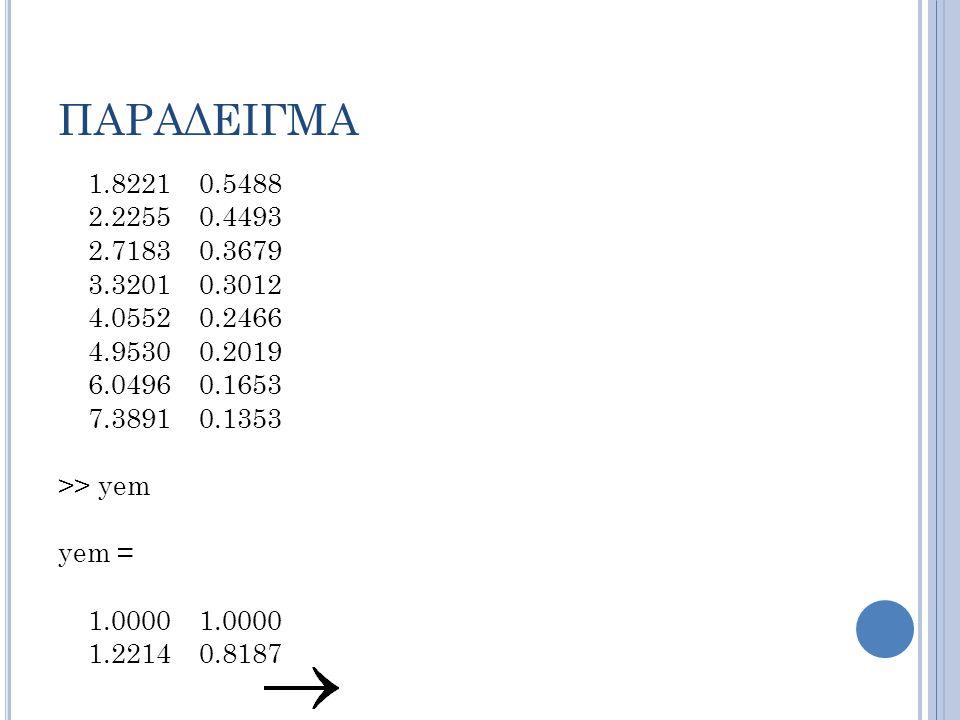 ΠΑΡΑΔΕΙΓΜΑ 1.8221 0.5488 2.2255 0.4493 2.7183 0.3679 3.3201 0.3012 4.0552 0.2466 4.9530 0.2019 6.0496 0.1653 7.3891 0.1353 >> yem yem = 1.0000 1.0000 1.2214 0.8187