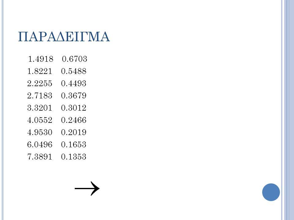ΠΑΡΑΔΕΙΓΜΑ 1.4918 0.6703 1.8221 0.5488 2.2255 0.4493 2.7183 0.3679 3.3201 0.3012 4.0552 0.2466 4.9530 0.2019 6.0496 0.1653 7.3891 0.1353