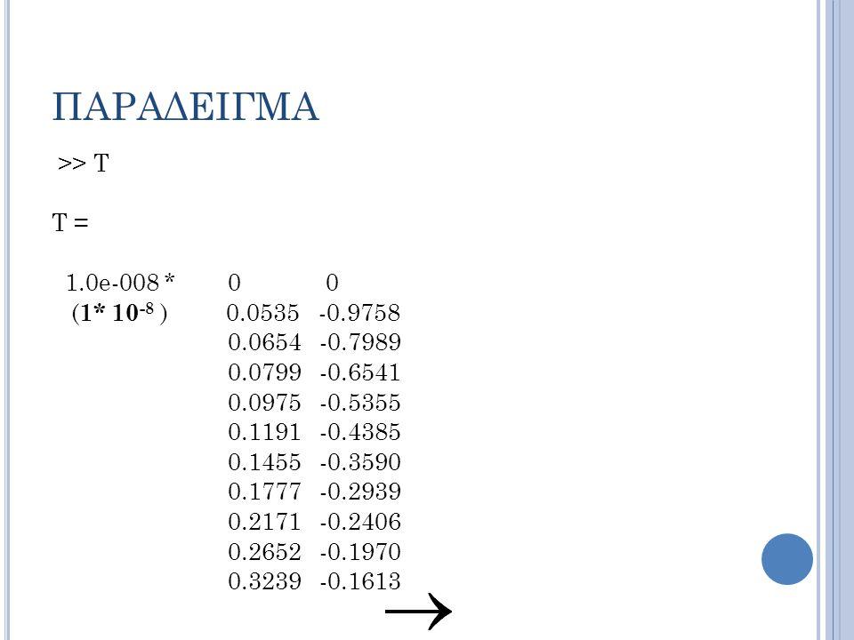 ΠΑΡΑΔΕΙΓΜΑ >> T T = 1.0e-008 * 0 0 ( 1* 10 -8 ) 0.0535 -0.9758 0.0654 -0.7989 0.0799 -0.6541 0.0975 -0.5355 0.1191 -0.4385 0.1455 -0.3590 0.1777 -0.2939 0.2171 -0.2406 0.2652 -0.1970 0.3239 -0.1613