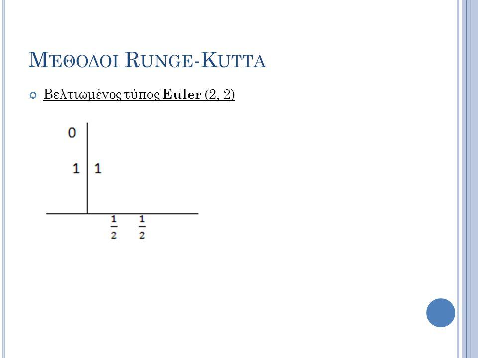 Μ ΈΘΟΔΟΙ R UNGE -K UTTA Βελτιωμένος τύπος Euler (2, 2)