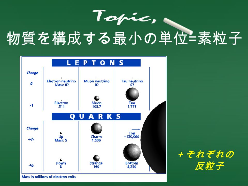 素粒子の相互作用 強い力弱い力電磁気力重力 素粒子には 4 つの力が働く。