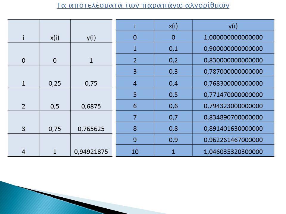 Τα αποτελέσματα των παραπάνω αλγορίθμων ix(i)y(i) 001 10,250,75 20,50,6875 30,750,765625 410,94921875 ix(i)y(i) 001,000000000000000 10,10,900000000000000 20,20,830000000000000 30,30,787000000000000 40,40,768300000000000 50,50,771470000000000 60,60,794323000000000 70,70,834890700000000 80,80,891401630000000 90,90,962261467000000 1011,046035320300000