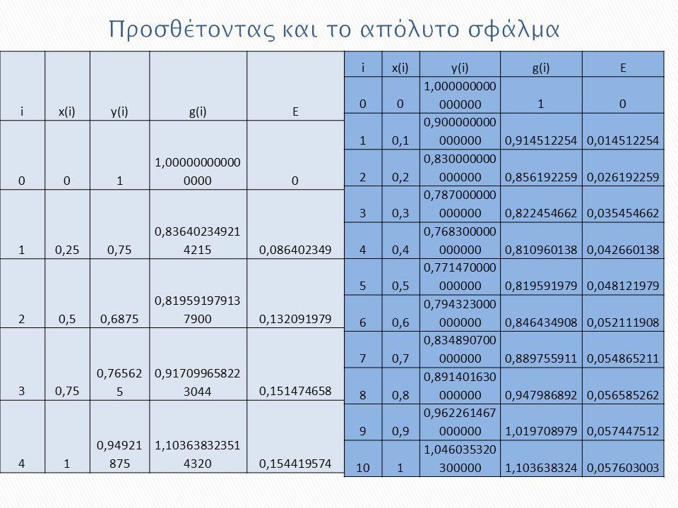 ix(i)y(i)g(i)E 001 1,00000000000 00000 10,250,75 0,83640234921 42150,086402349 20,50,6875 0,81959197913 79000,132091979 30,75 0,76562 5 0,91709965822 30440,151474658 41 0,94921 875 1,10363832351 43200,154419574 ix(i)y(i)g(i)E 00 1,000000000 00000010 10,1 0,900000000 0000000,9145122540,014512254 20,2 0,830000000 0000000,8561922590,026192259 30,3 0,787000000 0000000,8224546620,035454662 40,4 0,768300000 0000000,8109601380,042660138 50,5 0,771470000 0000000,8195919790,048121979 60,6 0,794323000 0000000,8464349080,052111908 70,7 0,834890700 0000000,8897559110,054865211 80,8 0,891401630 0000000,9479868920,056585262 90,9 0,962261467 0000001,0197089790,057447512 101 1,046035320 3000001,1036383240,057603003