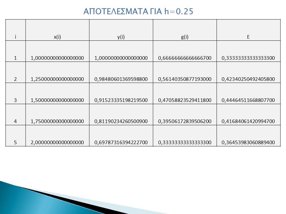 ΑΠΟΤΕΛΕΣΜΑΤΑ ΓΙΑ h=0.25 ix(i)y(i)g(i)E 11,00000000000000000 0,666666666666667000,33333333333333300 21,250000000000000000,984806013695988000,561403508771930000,42340250492405800 31,500000000000000000,915233351982195000,470588235294118000,44464511668807700 41,750000000000000000,811902342605009000,395061728395062000,41684061420994700 52,000000000000000000,697873163942227000,333333333333333000,36453983060889400