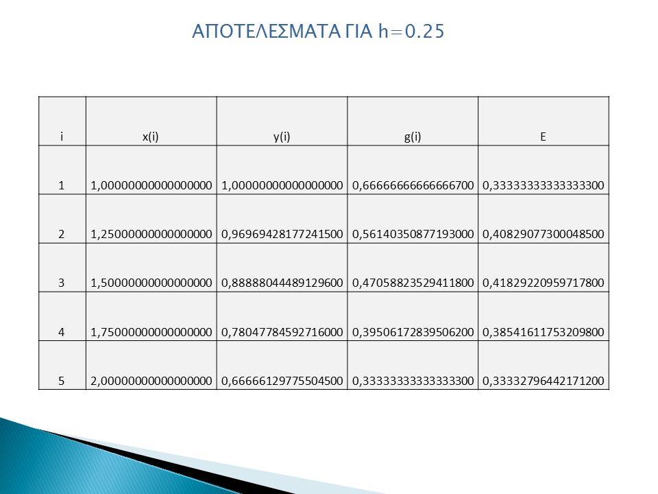 ix(i)y(i)g(i)E 11,00000000000000000 0,666666666666667000,33333333333333300 21,250000000000000000,969694281772415000,561403508771930000,40829077300048500 31,500000000000000000,888880444891296000,470588235294118000,41829220959717800 41,750000000000000000,780477845927160000,395061728395062000,38541611753209800 52,000000000000000000,666661297755045000,333333333333333000,33332796442171200 ΑΠΟΤΕΛΕΣΜΑΤΑ ΓΙΑ h=0.25