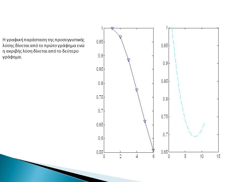 Η γραφική παράσταση της προσεγγιστικής λύσης δίνεται από το πρώτο γράφημα ενώ η ακριβής λύση δίνεται από το δεύτερο γράφημα.