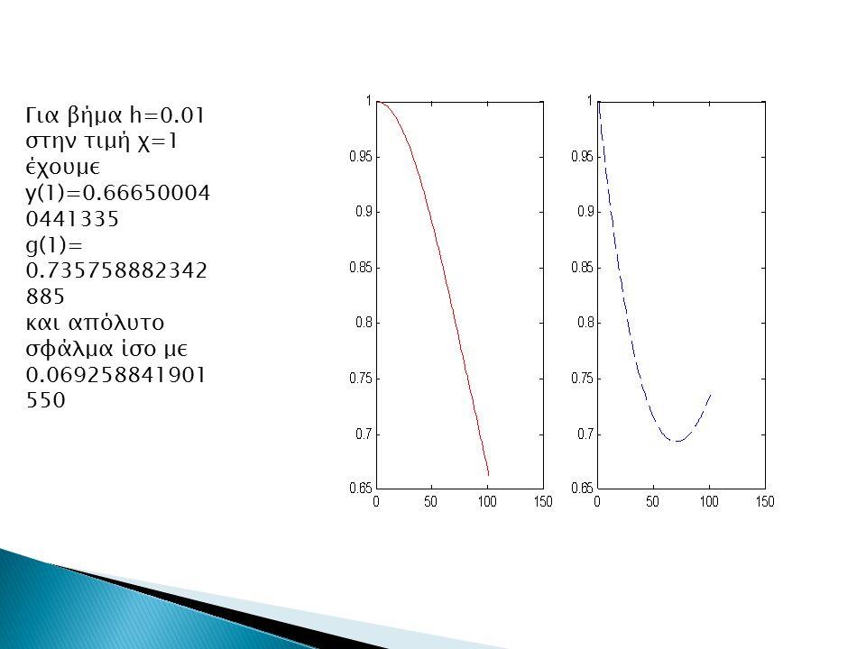 Για βήμα h=0.01 στην τιμή χ=1 έχουμε y(1)=0.66650004 0441335 g(1)= 0.735758882342 885 και απόλυτο σφάλμα ίσο με 0.069258841901 550