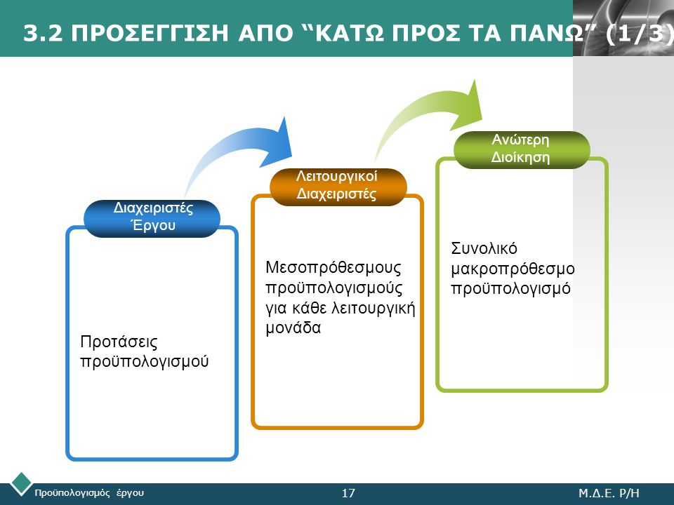 "LOGO Προϋπολογισμός έργου Μ.Δ.Ε. Ρ/Η17 3.2 ΠΡΟΣΕΓΓΙΣΗ ΑΠΟ ""ΚΑΤΩ ΠΡΟΣ ΤΑ ΠΑΝΩ"" (1/3) Λειτουργικοί Διαχειριστές Ανώτερη Διοίκηση Διαχειριστές Έργου Προτ"