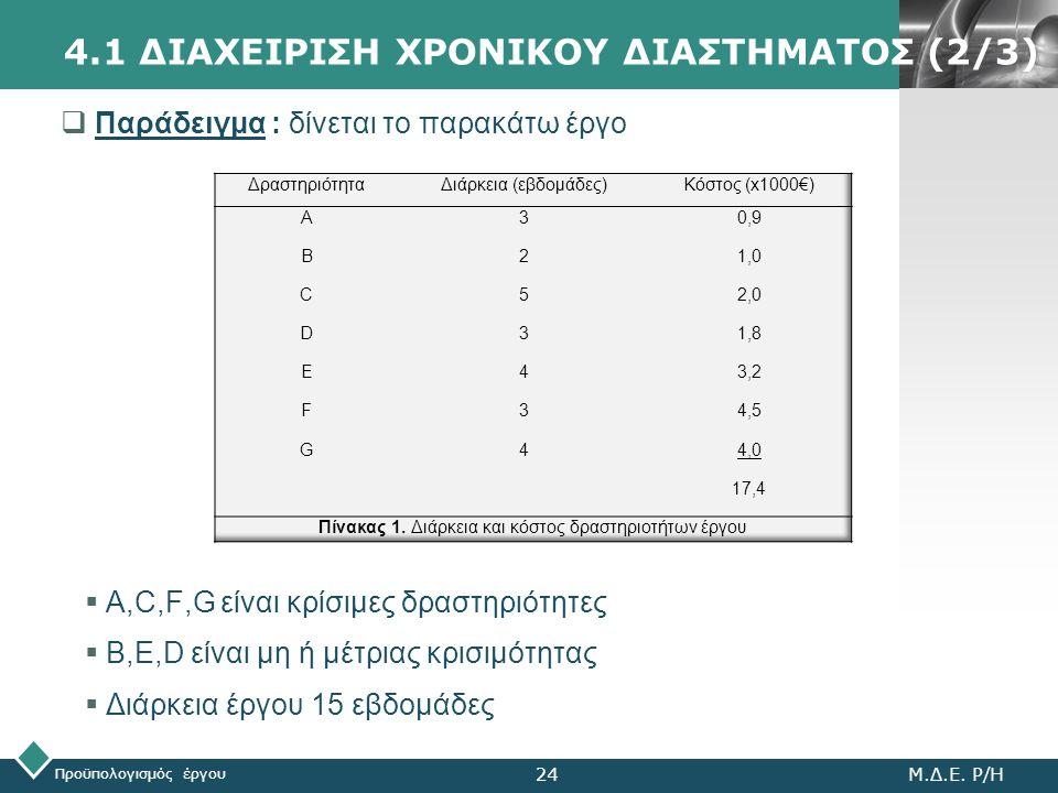 LOGO Προϋπολογισμός έργου Μ.Δ.Ε. Ρ/Η24 4.1 ΔΙΑΧΕΙΡΙΣΗ ΧΡΟΝΙΚΟΥ ΔΙΑΣΤΗΜΑΤΟΣ (2/3)  Παράδειγμα : δίνεται το παρακάτω έργο  A,C,F,G είναι κρίσιμες δρασ