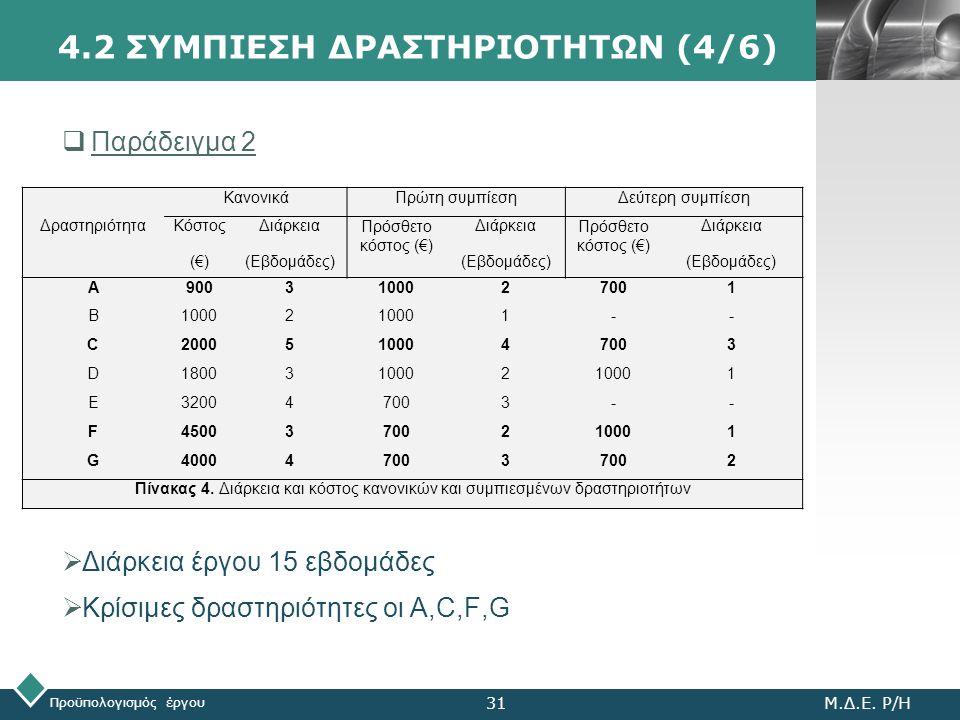 LOGO Προϋπολογισμός έργου Μ.Δ.Ε. Ρ/Η31 4.2 ΣΥΜΠΙΕΣΗ ΔΡΑΣΤΗΡΙΟΤΗΤΩΝ (4/6)  Παράδειγμα 2 ΚανονικάΠρώτη συμπίεσηΔεύτερη συμπίεση ΔραστηριότηταΚόστος (€)