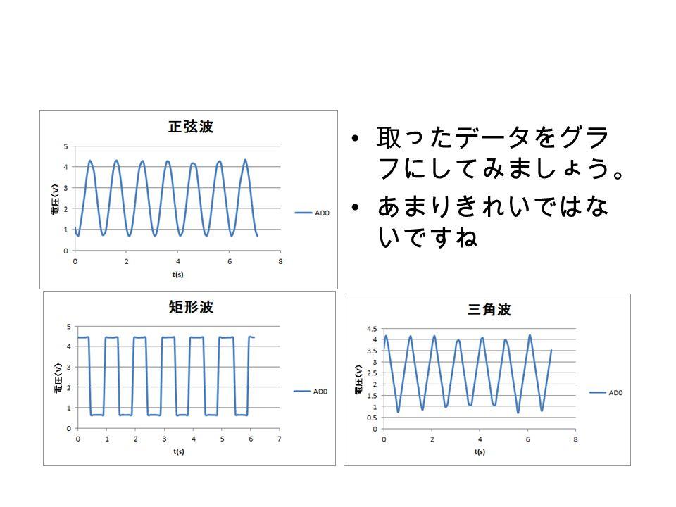 収集周期の問題 本来、山の高さ、谷の深さは全部同じで す。 しかし、収集周期は長い(測定が粗い) と、ピークの値を取り損ないます。 それが、グラフが今一つきれいにならな い理由です。 ここの値が 記録されない