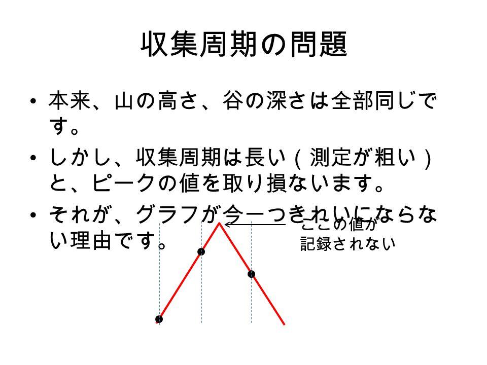 収集周期の変更 データロガーの設定を開きます 収集周期を 10msec にします 適用 を押します。 これで、正弦波、矩形波、三角波のデータをと ります。( 5 秒くらいでいいでしょう)