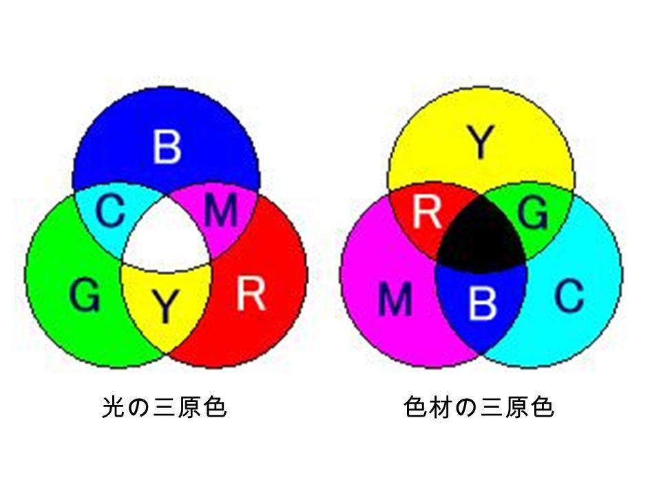 色相環(上)と可視光線スペクトル(下)