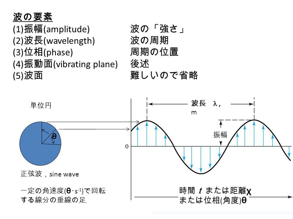 15 波の要素 (1) 振幅 (amplitude) 波の「強さ」 (2) 波長 (wavelength) 波の周期 (3) 位相 (phase) 周期の位置 (4) 振動面 (vibrating plane) 後述 (5) 波面難しいので省略 単位円 波長 , m 振幅 時間t または距離 χ