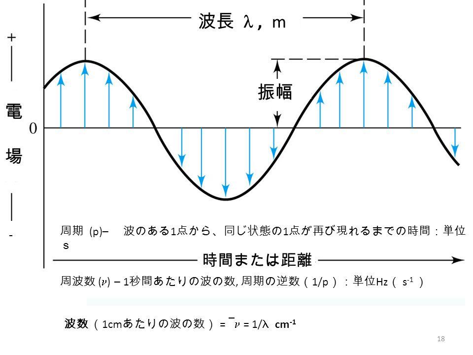 18 周期 (p)– 波のある 1 点から、同じ状態の 1 点が再び現れるまでの時間:単位 s 周波数 ( ) – 1 秒間あたりの波の数, 周期の逆数( 1/p ):単位 Hz ( s -1 ) 波数 ( 1cm あたりの波の数) =  = 1/  cm -1 波長 ,  m 振幅 電場