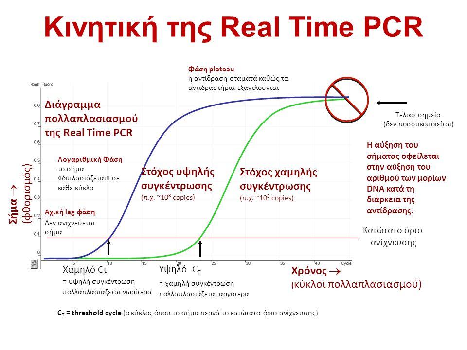 Κινητική της Real Time PCR Στόχος χαμηλής συγκέντρωσης (π.χ. ~10 3 copies) Σήμα  (φθορισμός) Χρόνος  ( κύκλοι πολλαπλασιασμού) Κατώτατο όριο ανίχνευ