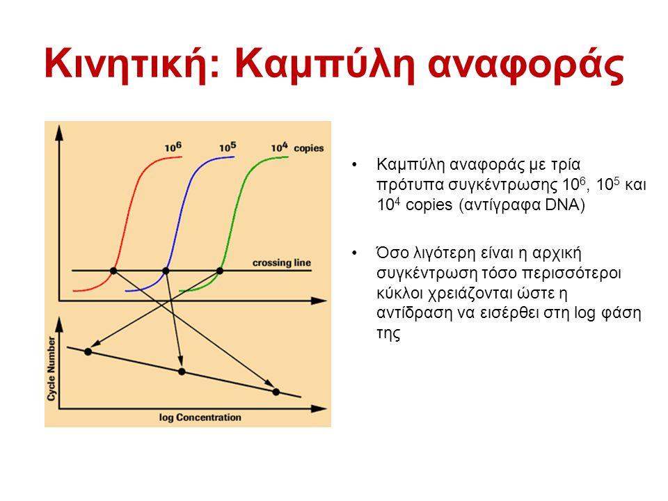 Κινητική: Καμπύλη αναφοράς Καμπύλη αναφοράς με τρία πρότυπα συγκέντρωσης 10 6, 10 5 και 10 4 copies (αντίγραφα DNA) Όσο λιγότερη είναι η αρχική συγκέν