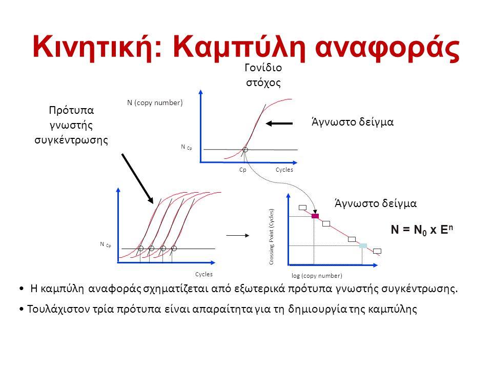 Κινητική: Καμπύλη αναφοράς Cycles N Cp Cycles N (copy number) N Cp Cp Crossing Point (Cycles) log (copy number) Γονίδιο στόχος Πρότυπα γνωστής συγκέντ