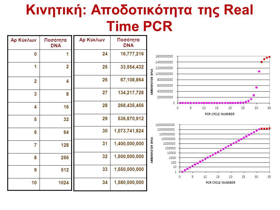 Κινητική: Αποδοτικότητα της Real Time PCR Αρ ΚύκλωνΠοσότητα DNA 01 12 24 38 416 532 664 7128 8256 9512 101024 Αρ ΚύκλωνΠοσότητα DNA 2416,777,216 2533,