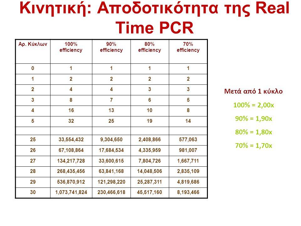Κινητική: Αποδοτικότητα της Real Time PCR Αρ. Κύκλων100% efficiency 90% efficiency 80% efficiency 70% efficiency 01111 12222 24433 38765 41613108 5322