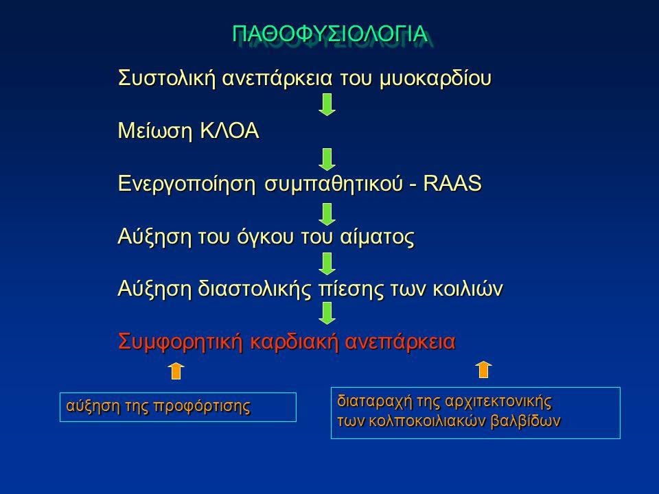 ΠΑΘΟΦΥΣΙΟΛΟΓΙΑΠΑΘΟΦΥΣΙΟΛΟΓΙΑ Συστολική ανεπάρκεια του μυοκαρδίου Μείωση ΚΛΟΑ Ενεργοποίηση συμπαθητικού - RAAS Αύξηση του όγκου του αίματος Αύξηση διαστολικής πίεσης των κοιλιών Συμφορητική καρδιακή ανεπάρκεια αύξηση της προφόρτισης διαταραχή της αρχιτεκτονικής των κολποκοιλιακών βαλβίδων