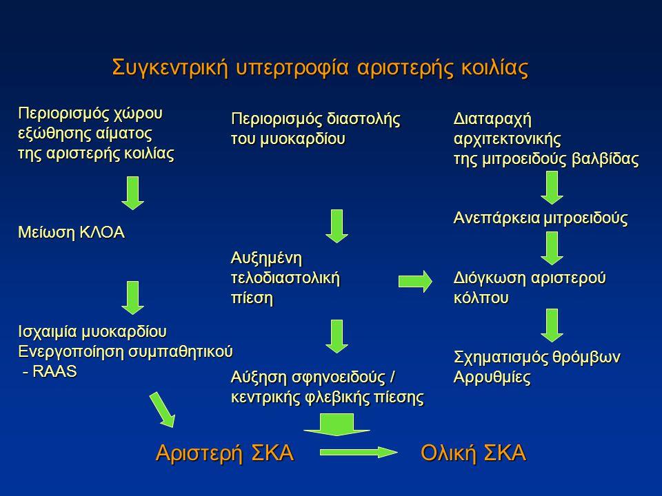 Συγκεντρική υπερτροφία αριστερής κοιλίας Περιορισμός διαστολής του μυοκαρδίου Αυξημένητελοδιαστολικήπίεση Αύξηση σφηνοειδούς / κεντρικής φλεβικής πίεσης Περιορισμός χώρου εξώθησης αίματος της αριστερής κοιλίας Μείωση ΚΛΟΑ Ισχαιμία μυοκαρδίου Ενεργοποίηση συμπαθητικού - RAAS - RAAS Διαταραχήαρχιτεκτονικής της μιτροειδούς βαλβίδας Ανεπάρκεια μιτροειδούς Διόγκωση αριστερού κόλπου Σχηματισμός θρόμβων Αρρυθμίες Αριστερή ΣΚΑΟλική ΣΚΑ