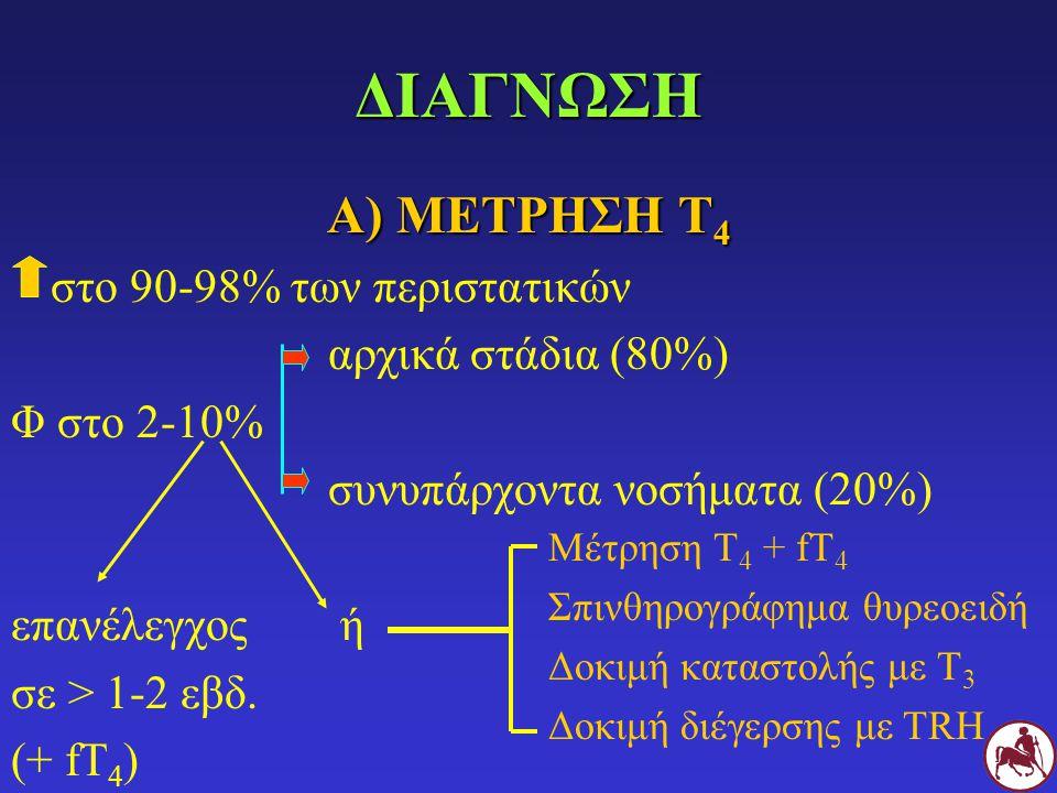 ΔΙΑΓΝΩΣΗ Α) ΜΕΤΡΗΣΗ Τ 4 στο 90-98% των περιστατικών αρχικά στάδια (80%) Φ στο 2-10% συνυπάρχοντα νοσήματα (20%) επανέλεγχος ή σε > 1-2 εβδ. (+ fT 4 )