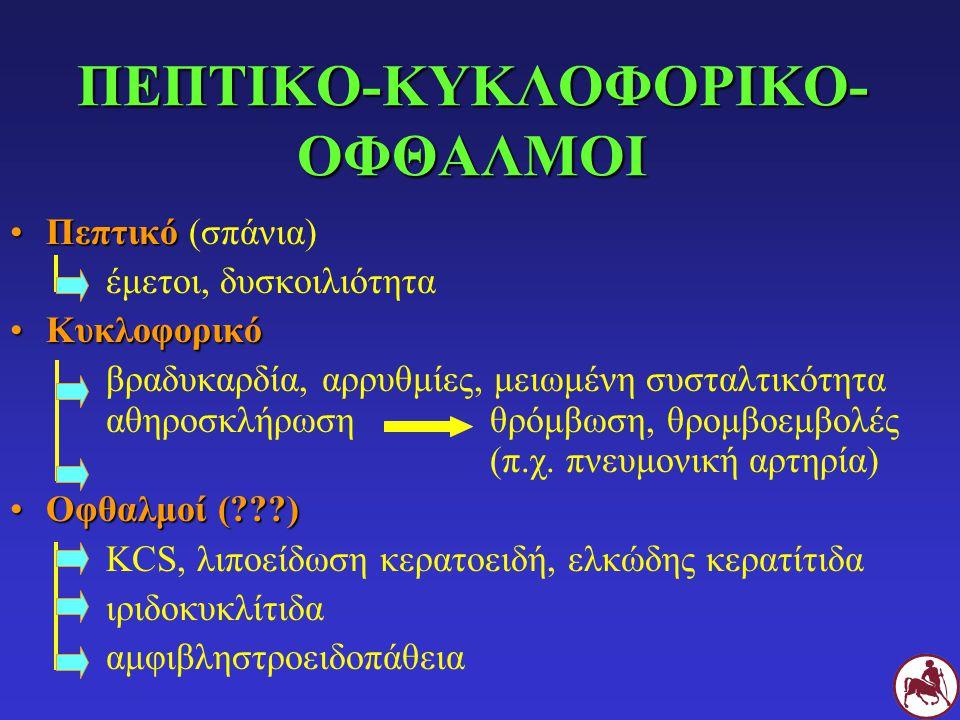 ΠΕΠΤΙΚΟ-ΚΥΚΛΟΦΟΡΙΚΟ- ΟΦΘΑΛΜΟΙ ΠεπτικόΠεπτικό (σπάνια) έμετοι, δυσκοιλιότητα ΚυκλοφορικόΚυκλοφορικό βραδυκαρδία, αρρυθμίες, μειωμένη συσταλτικότητα αθη
