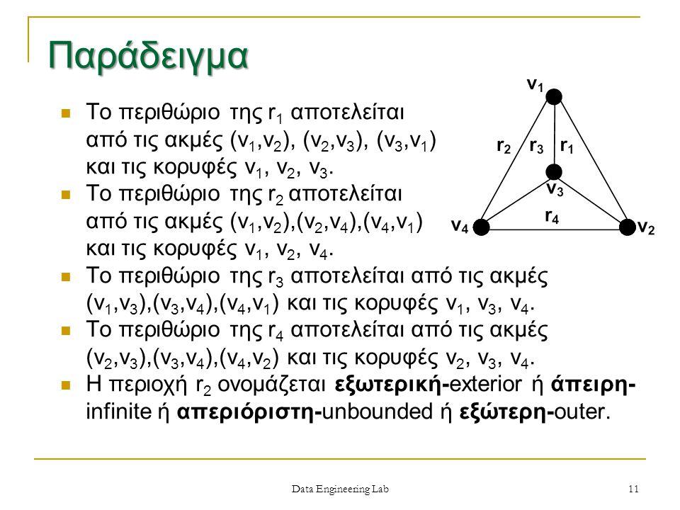 Data Engineering Lab Το περιθώριο της r 1 αποτελείται από τις ακμές (v 1,v 2 ), (v 2,v 3 ), (v 3,v 1 ) και τις κορυφές v 1, v 2, v 3.