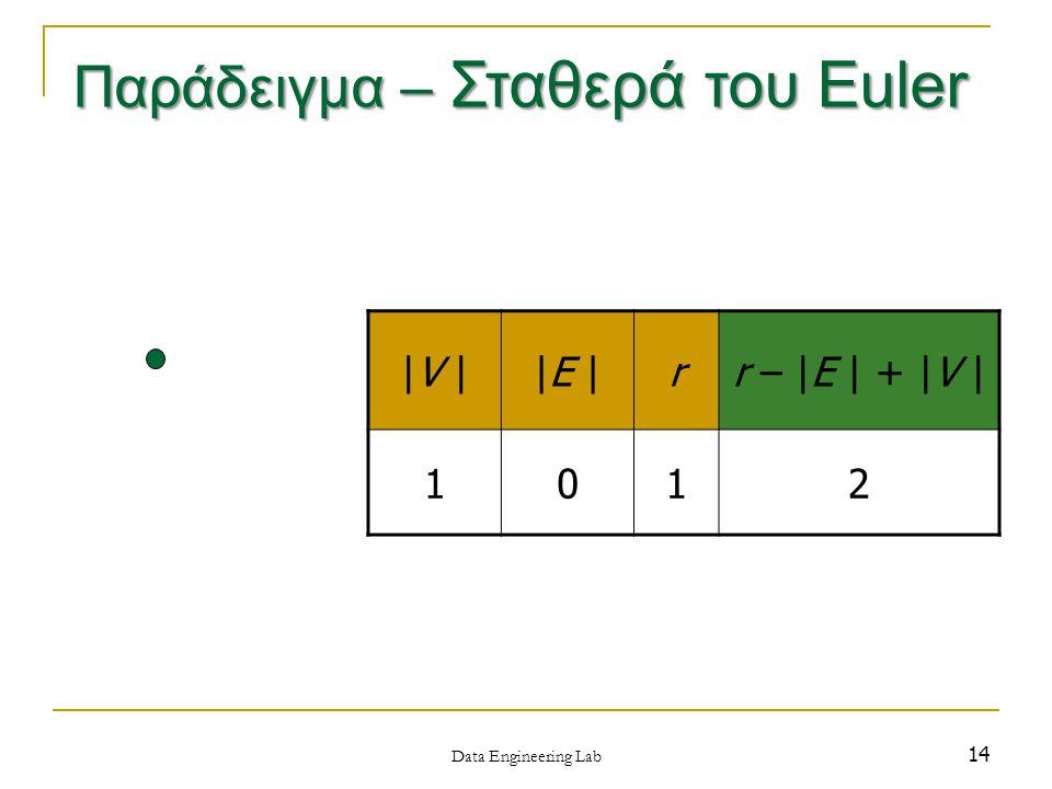 14 |V ||E |rr – |E | + |V | 1012 Data Engineering Lab Παράδειγμα – Σταθερά του Euler