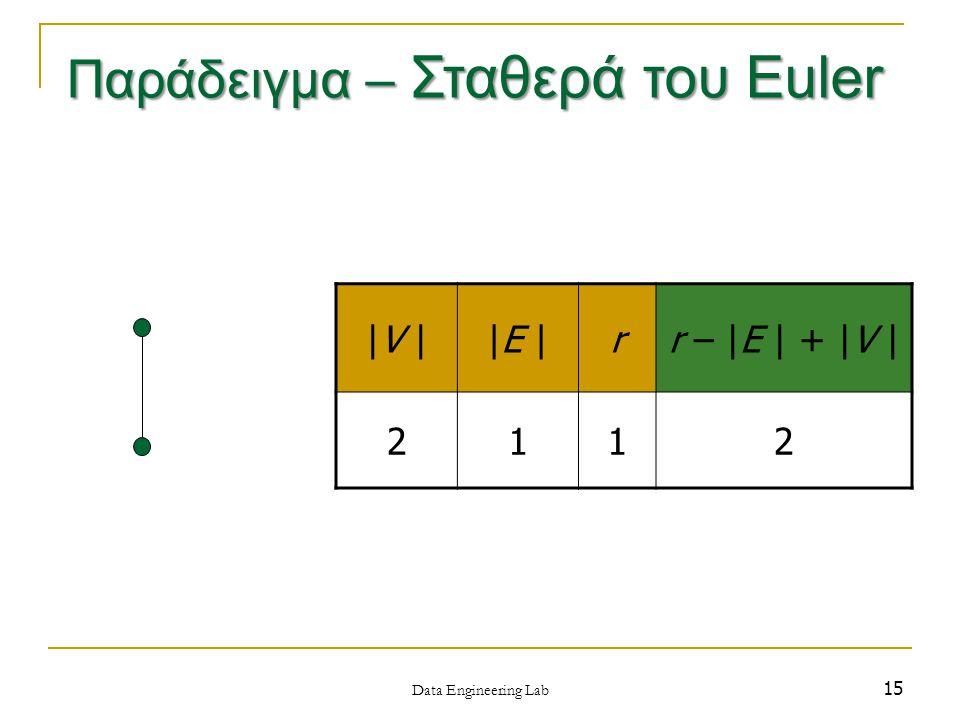 15 |V ||E |rr – |E | + |V | 2112 Data Engineering Lab Παράδειγμα – Σταθερά του Euler