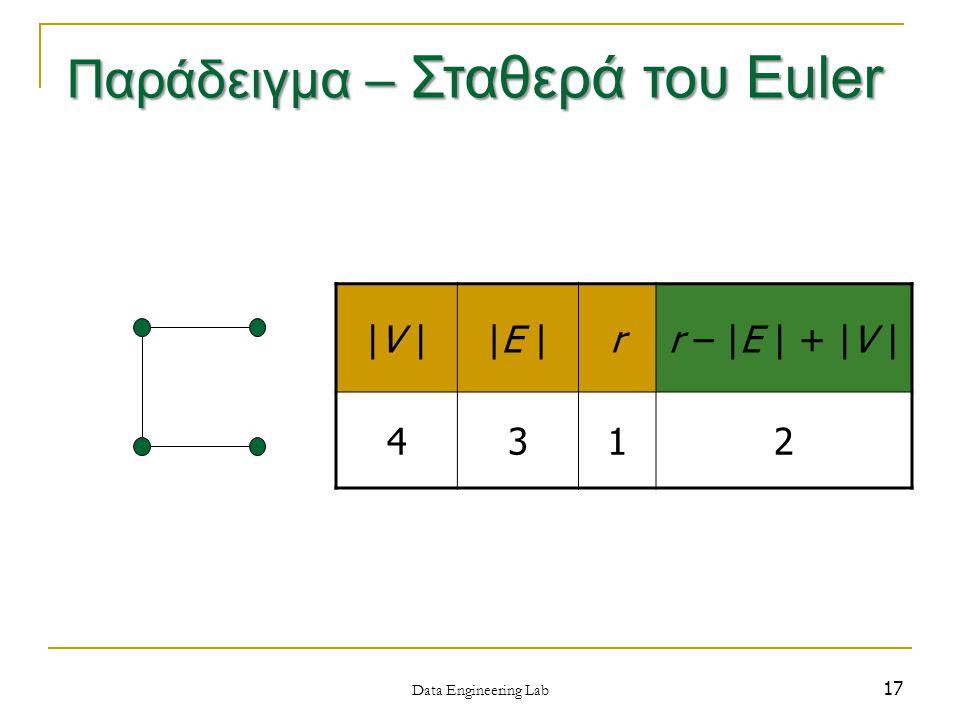 17 |V ||E |rr – |E | + |V | 4312 Data Engineering Lab Παράδειγμα – Σταθερά του Euler