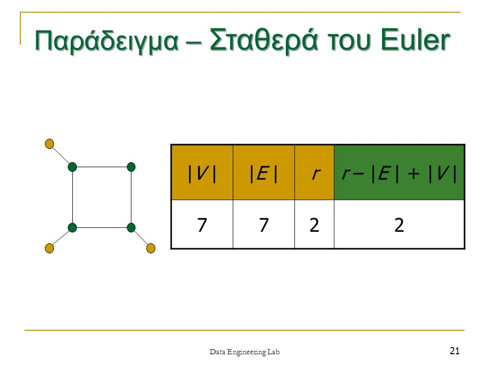 21 |V ||E |rr – |E | + |V | 7722 Data Engineering Lab Παράδειγμα – Σταθερά του Euler