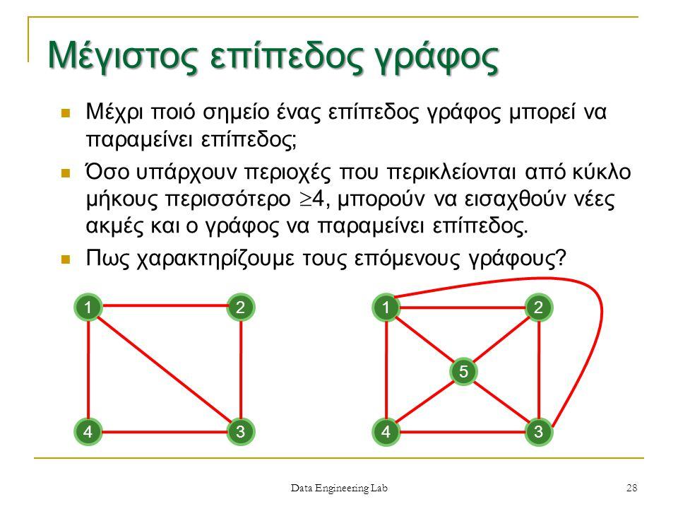Data Engineering Lab Μέχρι ποιό σημείο ένας επίπεδος γράφος μπορεί να παραμείνει επίπεδος; Όσο υπάρχουν περιοχές που περικλείονται από κύκλο μήκους περισσότερο  4, μπορούν να εισαχθούν νέες ακμές και ο γράφος να παραμείνει επίπεδος.