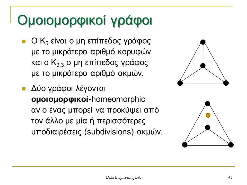 Data Engineering Lab Ο Κ 5 είναι ο μη επίπεδος γράφος με το μικρότερο αριθμό κορυφών και ο Κ 3,3 ο μη επίπεδος γράφος με το μικρότερο αριθμό ακμών.