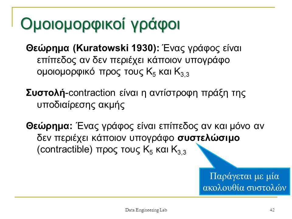 Data Engineering Lab Θεώρημα (Kuratowski 1930): Ένας γράφος είναι επίπεδος αν δεν περιέχει κάποιον υπογράφο ομοιομορφικό προς τους Κ 5 και Κ 3,3 Συστολή-contraction είναι η αντίστροφη πράξη της υποδιαίρεσης ακμής Θεώρημα: Ένας γράφος είναι επίπεδος αν και μόνο αν δεν περιέχει κάποιον υπογράφο συστελώσιμο (contractible) προς τους Κ 5 και Κ 3,3 Παράγεται με μία ακολουθία συστολών 42 Ομοιομορφικοί γράφοι