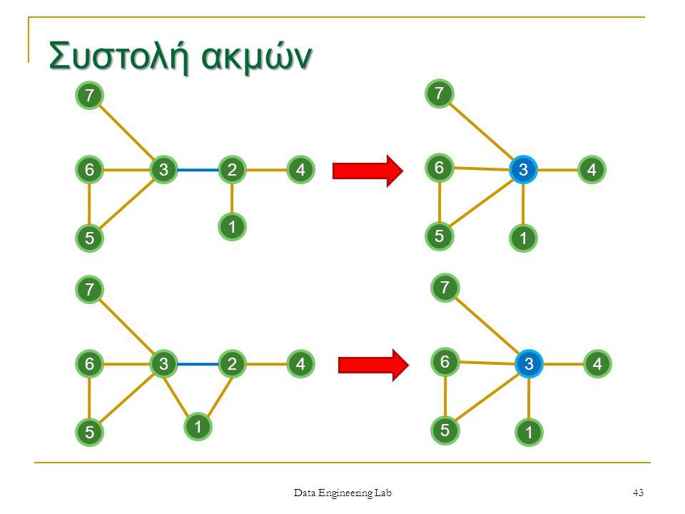 324 5 6 7 1 34 5 6 7 1 324 5 6 7 1 34 5 6 7 1 Συστολή ακμών Data Engineering Lab 43