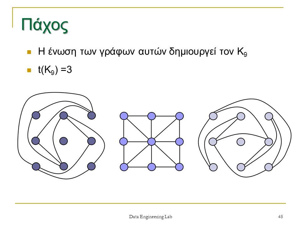 Data Engineering Lab Η ένωση των γράφων αυτών δημιουργεί τον Κ 9 t(Κ 9 ) =3 48 Πάχος