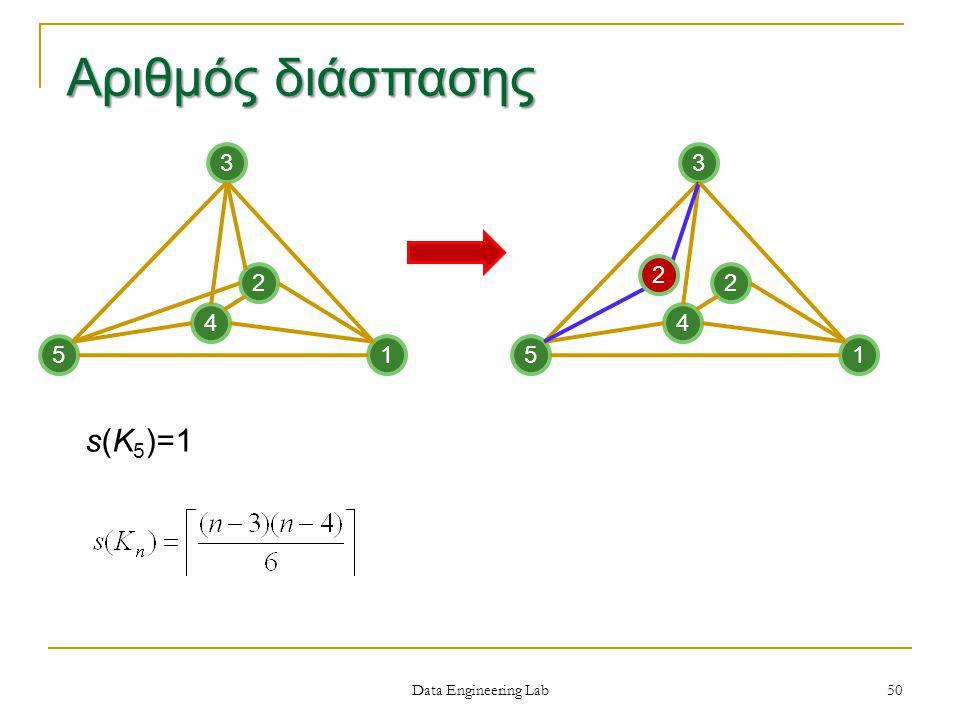 Data Engineering Lab s(Κ 5 )=1 3 2 5 4 1 3 2 5 4 1 2 50 Αριθμός διάσπασης